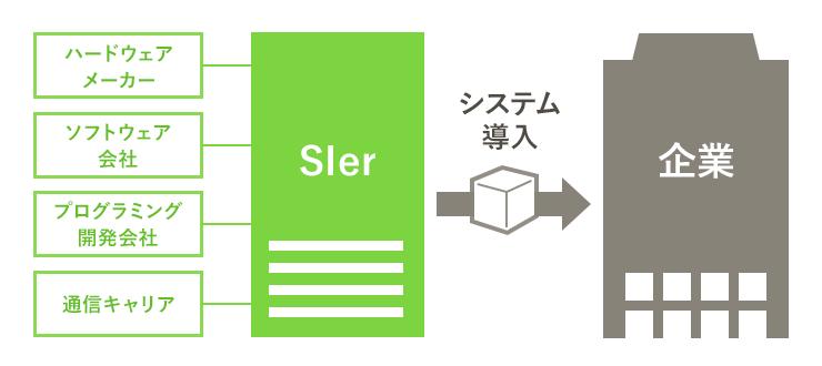 SIerの仕事内容はシステムを導入すること