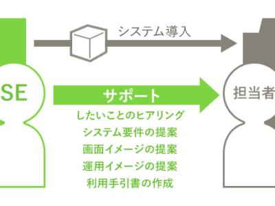 SEとは「顧客が望むシステムを定義し導入までサポートするエンジニア」のこと