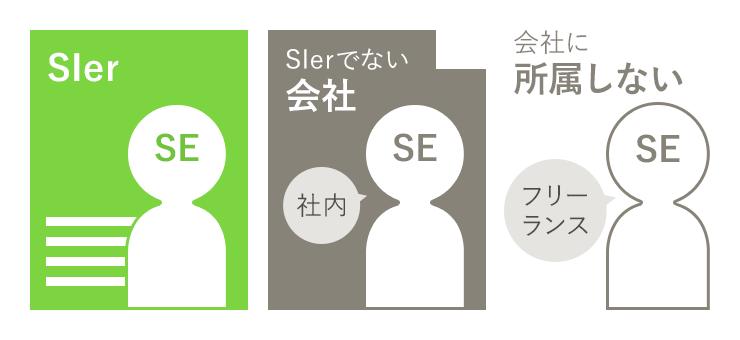 SIerとSEの違いは「会社」と「人」の違い