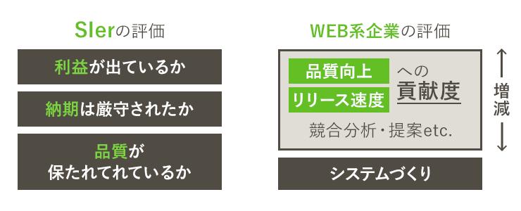 SIerとWeb系の評価の比較