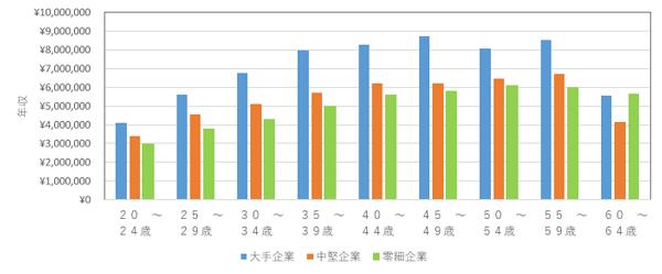 SEの年収を年齢と企業規模から徹底分析