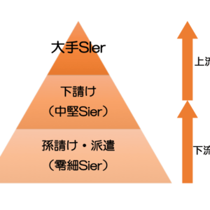 SI業界のピラミッド構造
