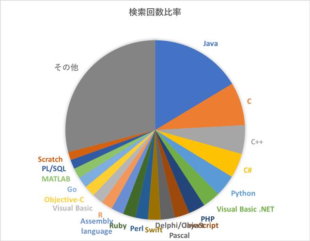 プログラミング言語の検索シェア