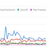 【Java案件の全て】フリーランス案件の相場単価とおすすめサイトランキング