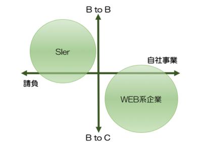 SE→WEB系へ転職
