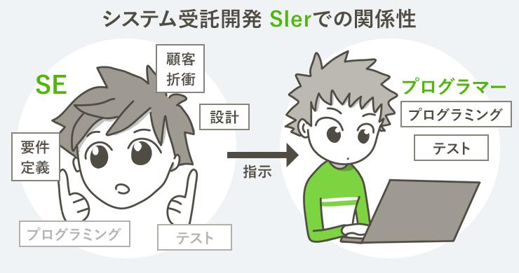 SEとプログラマーの違い