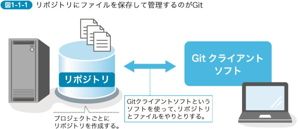 リポジトリにファイルを保存して管理するのがGit